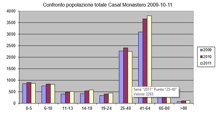 Grafico_Popolazione_1