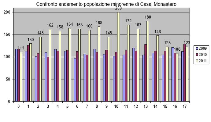 Grafico_Popolazione_2