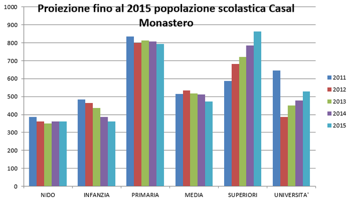 Grafico_Popolazione_3
